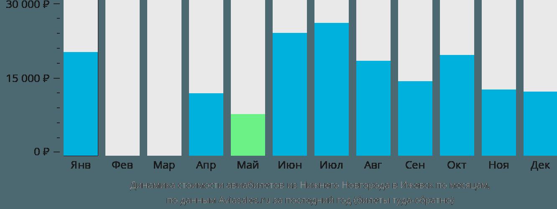 Динамика стоимости авиабилетов из Нижнего Новгорода в Ижевск по месяцам