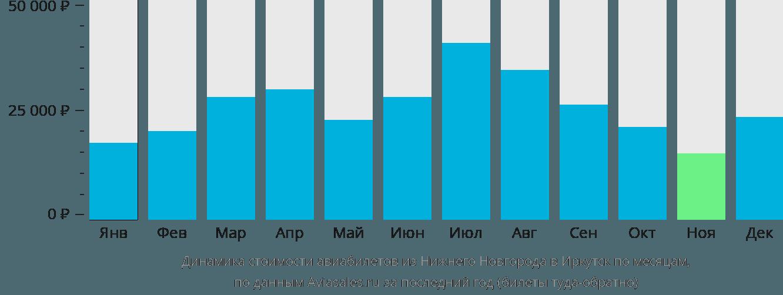 Динамика стоимости авиабилетов из Нижнего Новгорода в Иркутск по месяцам