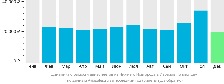 Динамика стоимости авиабилетов из Нижнего Новгорода в Израиль по месяцам