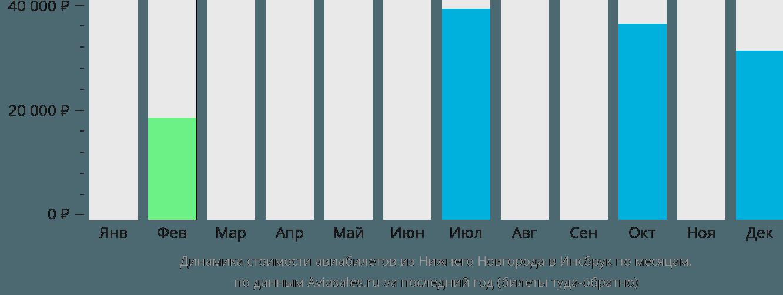 Динамика стоимости авиабилетов из Нижнего Новгорода в Инсбрук по месяцам
