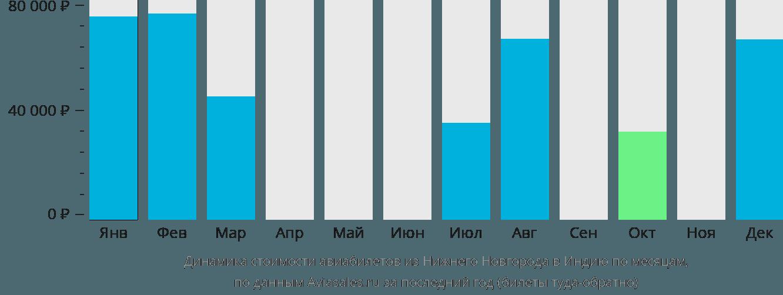 Динамика стоимости авиабилетов из Нижнего Новгорода в Индию по месяцам