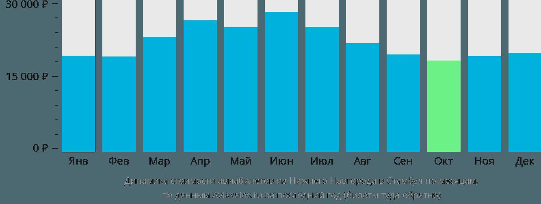 Динамика стоимости авиабилетов из Нижнего Новгорода в Стамбул по месяцам