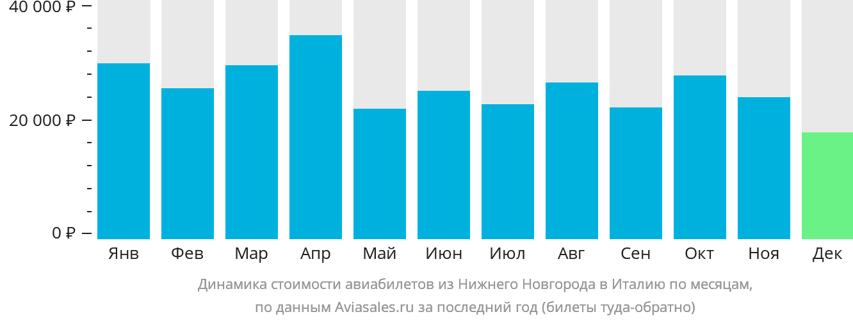 Динамика стоимости авиабилетов из Нижнего Новгорода в Италию по месяцам