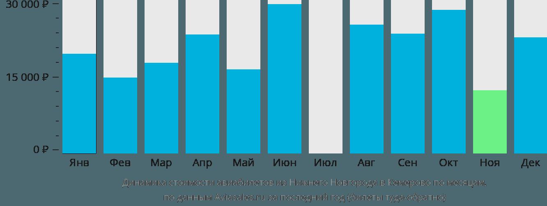 Динамика стоимости авиабилетов из Нижнего Новгорода в Кемерово по месяцам