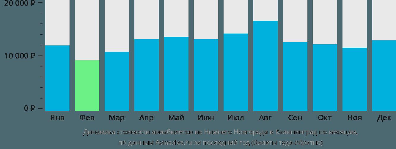 Динамика стоимости авиабилетов из Нижнего Новгорода в Калининград по месяцам