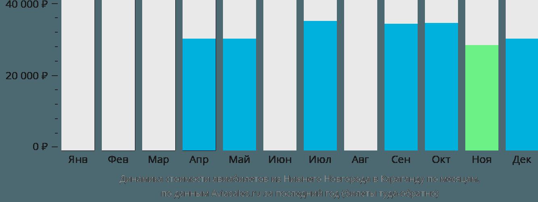 Динамика стоимости авиабилетов из Нижнего Новгорода в Караганду по месяцам