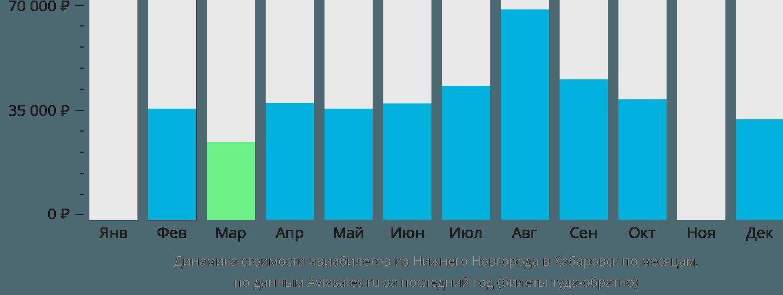 Динамика стоимости авиабилетов из Нижнего Новгорода в Хабаровск по месяцам