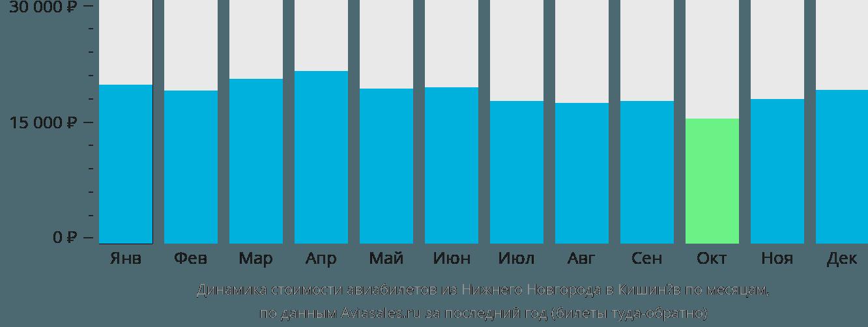 Динамика стоимости авиабилетов из Нижнего Новгорода в Кишинёв по месяцам