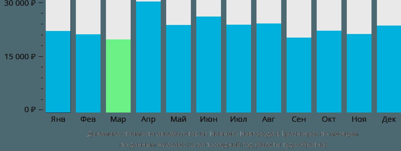 Динамика стоимости авиабилетов из Нижнего Новгорода в Красноярск по месяцам