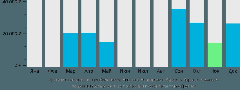 Динамика стоимости авиабилетов из Нижнего Новгорода в Карловы Вары по месяцам
