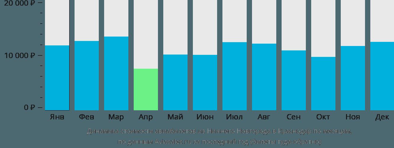 Динамика стоимости авиабилетов из Нижнего Новгорода в Краснодар по месяцам