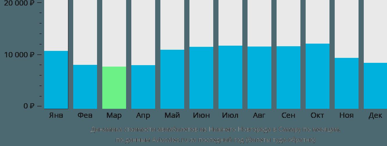 Динамика стоимости авиабилетов из Нижнего Новгорода в Самару по месяцам