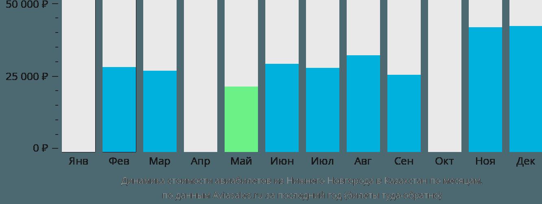 Динамика стоимости авиабилетов из Нижнего Новгорода в Казахстан по месяцам