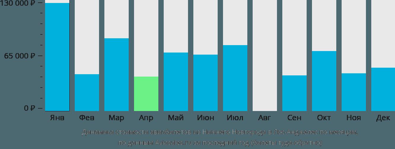 Динамика стоимости авиабилетов из Нижнего Новгорода в Лос-Анджелес по месяцам