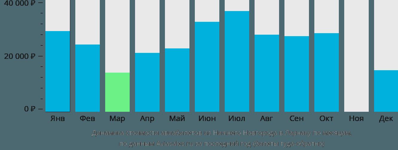 Динамика стоимости авиабилетов из Нижнего Новгорода в Ларнаку по месяцам