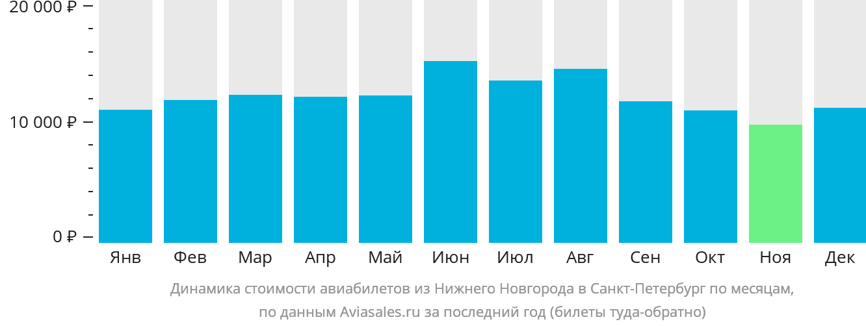 Динамика стоимости авиабилетов из Нижнего Новгорода в Санкт-Петербург по месяцам