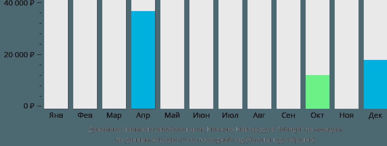 Динамика стоимости авиабилетов из Нижнего Новгорода в Лейпциг по месяцам