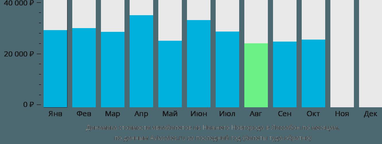 Динамика стоимости авиабилетов из Нижнего Новгорода в Лиссабон по месяцам