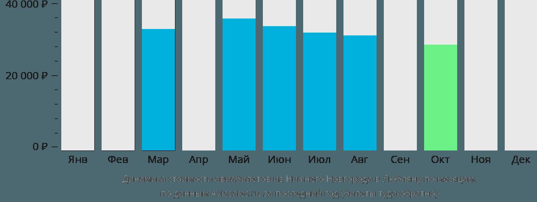 Динамика стоимости авиабилетов из Нижнего Новгорода в Любляну по месяцам