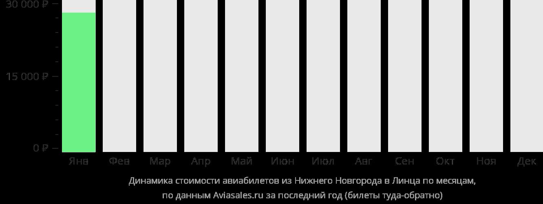 Динамика стоимости авиабилетов из Нижнего Новгорода в Линца по месяцам