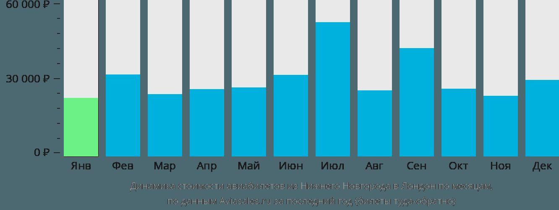 Динамика стоимости авиабилетов из Нижнего Новгорода в Лондон по месяцам