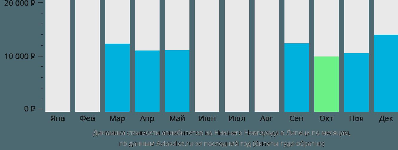 Динамика стоимости авиабилетов из Нижнего Новгорода в Липецк по месяцам