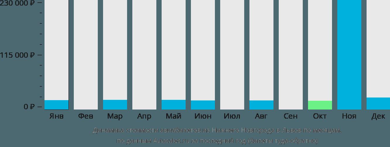 Динамика стоимости авиабилетов из Нижнего Новгорода в Львов по месяцам