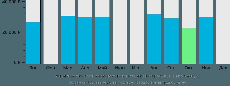 Динамика стоимости авиабилетов из Нижнего Новгорода в Лион по месяцам