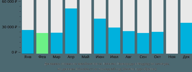 Динамика стоимости авиабилетов из Нижнего Новгорода в Мадрид по месяцам