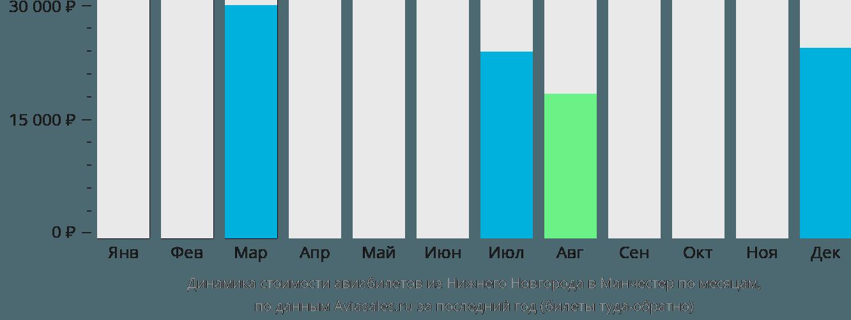 Динамика стоимости авиабилетов из Нижнего Новгорода в Манчестер по месяцам