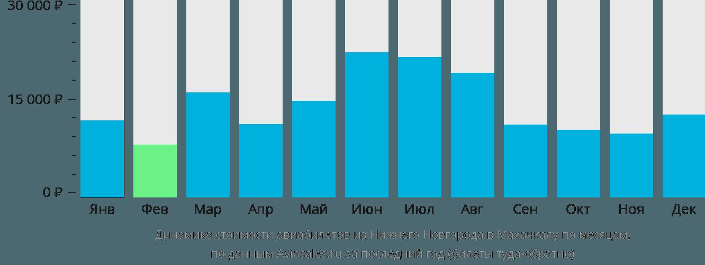 Динамика стоимости авиабилетов из Нижнего Новгорода в Махачкалу по месяцам