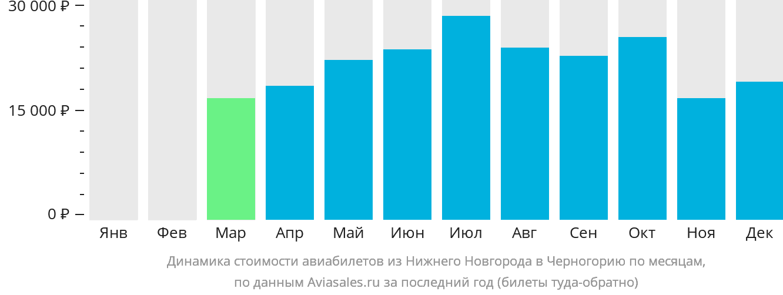 Динамика стоимости авиабилетов из Нижнего Новгорода в Черногорию по месяцам