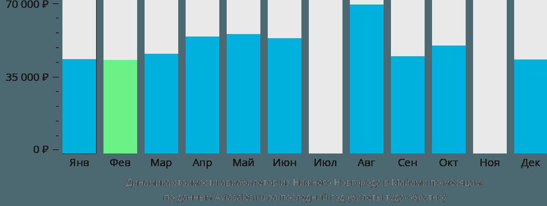 Динамика стоимости авиабилетов из Нижнего Новгорода в Майами по месяцам
