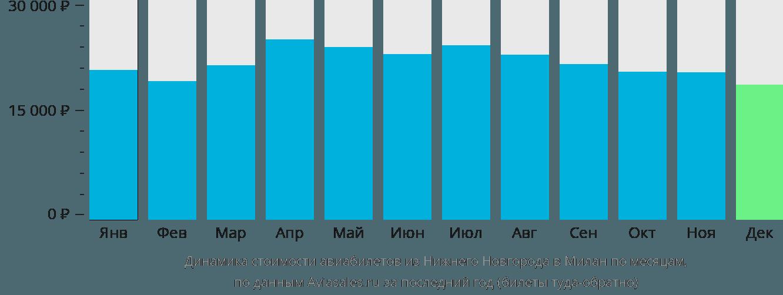 Динамика стоимости авиабилетов из Нижнего Новгорода в Милан по месяцам