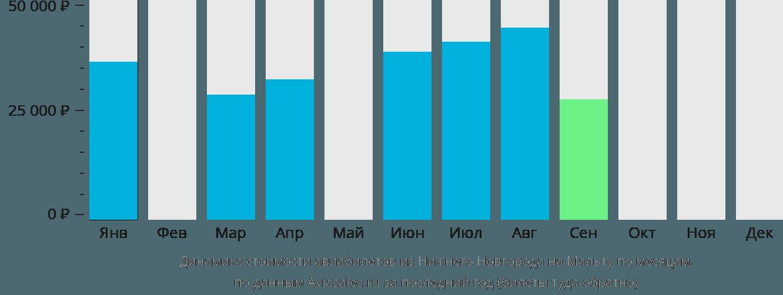 Динамика стоимости авиабилетов из Нижнего Новгорода на Мальту по месяцам