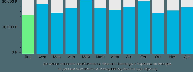 Динамика стоимости авиабилетов из Нижнего Новгорода в Мурманск по месяцам