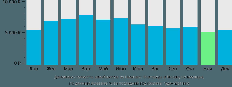 Динамика стоимости авиабилетов из Нижнего Новгорода в Москву по месяцам