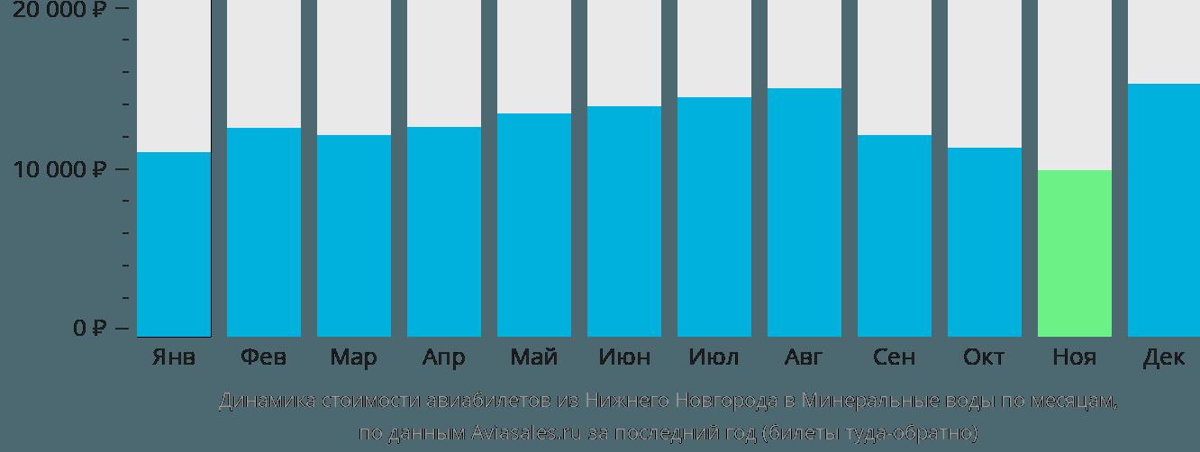 Динамика стоимости авиабилетов из Нижнего Новгорода в Минеральные воды по месяцам