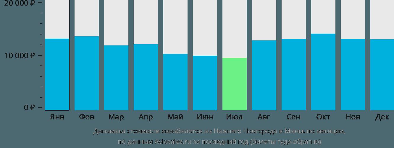 Динамика стоимости авиабилетов из Нижнего Новгорода в Минск по месяцам