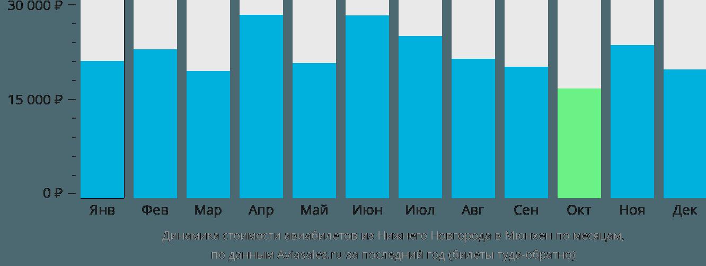 Динамика стоимости авиабилетов из Нижнего Новгорода в Мюнхен по месяцам