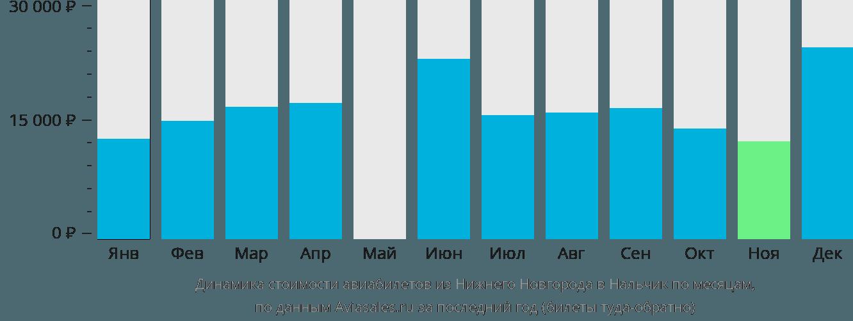 Динамика стоимости авиабилетов из Нижнего Новгорода в Нальчик по месяцам