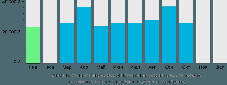 Динамика стоимости авиабилетов из Нижнего Новгорода в Неаполь по месяцам