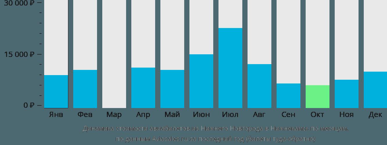 Динамика стоимости авиабилетов из Нижнего Новгорода в Нижнекамск по месяцам