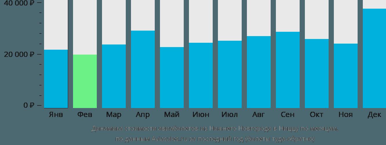 Динамика стоимости авиабилетов из Нижнего Новгорода в Ниццу по месяцам