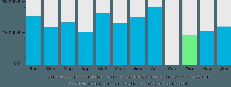 Динамика стоимости авиабилетов из Нижнего Новгорода в Нижневартовск по месяцам