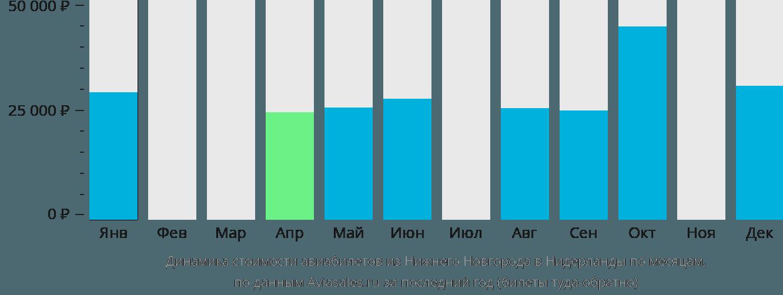 Динамика стоимости авиабилетов из Нижнего Новгорода в Нидерланды по месяцам