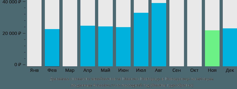 Динамика стоимости авиабилетов из Нижнего Новгорода в Новокузнецк по месяцам