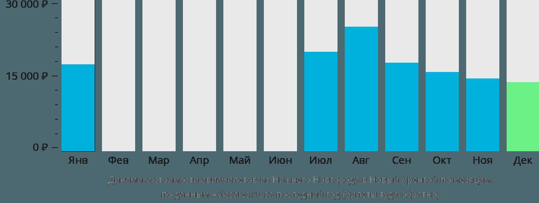 Динамика стоимости авиабилетов из Нижнего Новгорода в Новый Уренгой по месяцам
