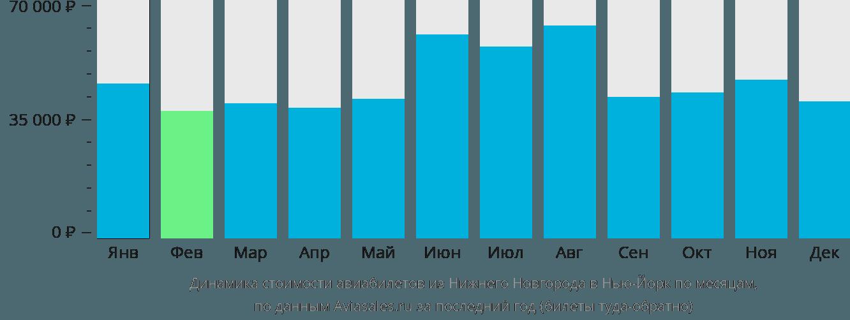 Динамика стоимости авиабилетов из Нижнего Новгорода в Нью-Йорк по месяцам