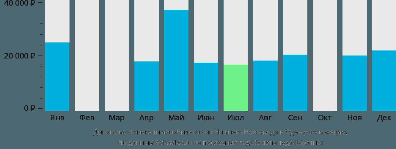 Динамика стоимости авиабилетов из Нижнего Новгорода в Одессу по месяцам